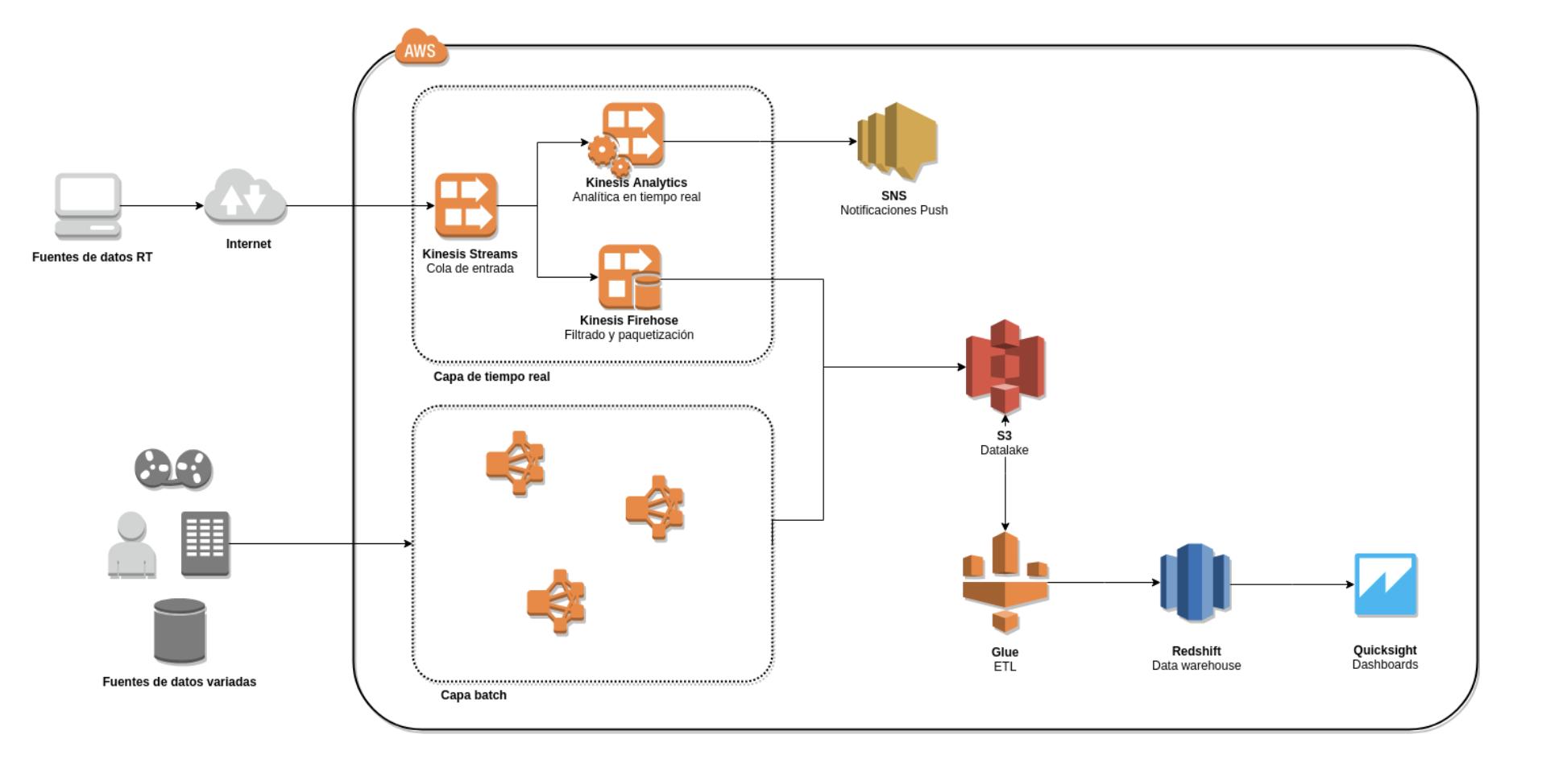 arquitectura big data lambda
