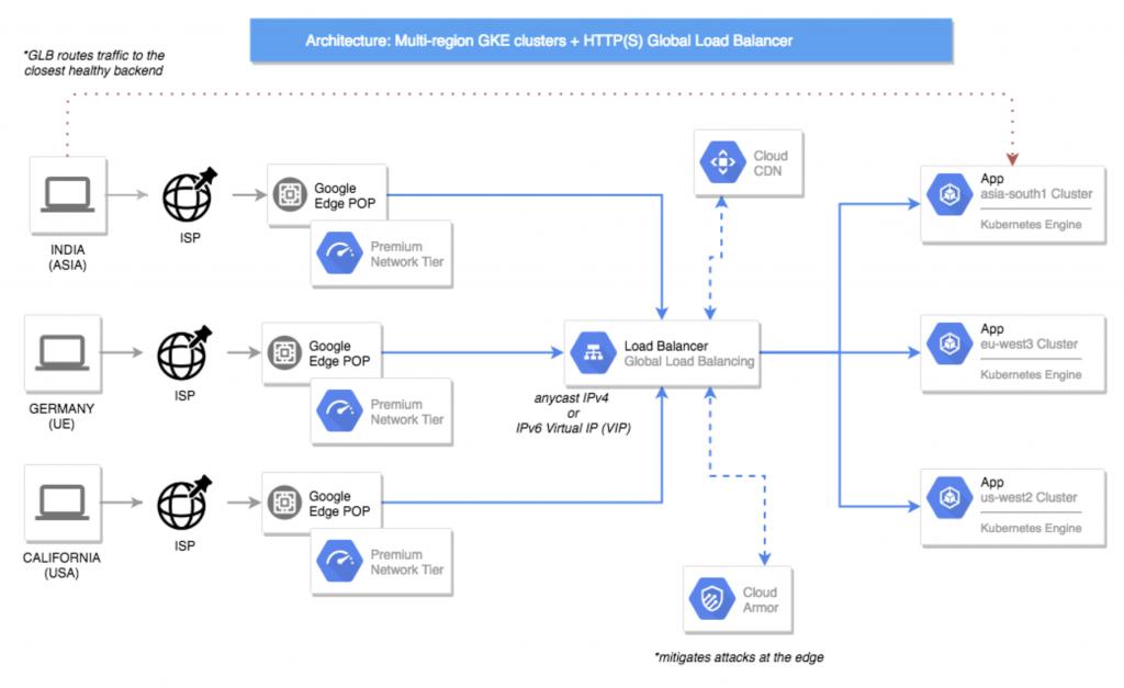 Ejemplo arquitectura Google Cloud