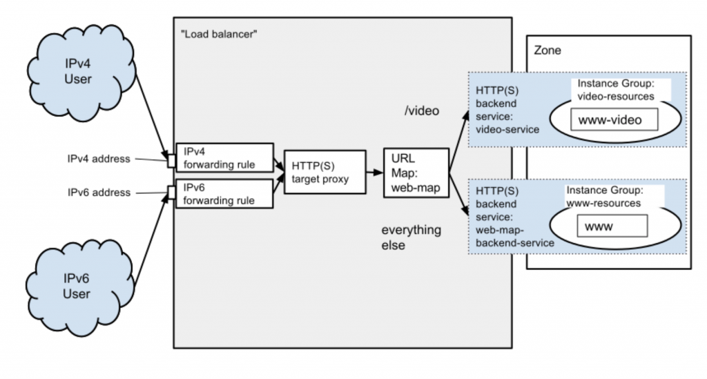 Google Cloud: Cloud CDN y buckets