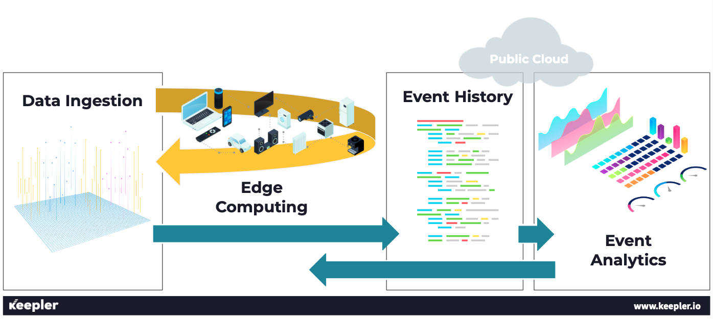 Proceso analítica de datos IoT