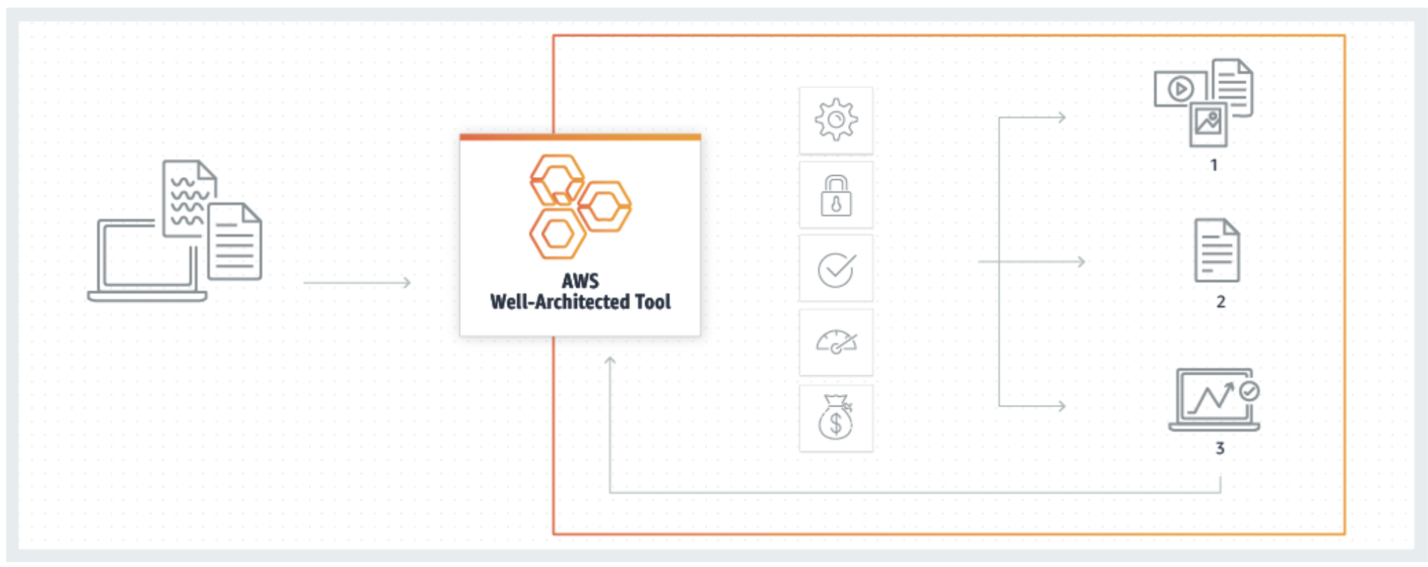 aws well architected tool